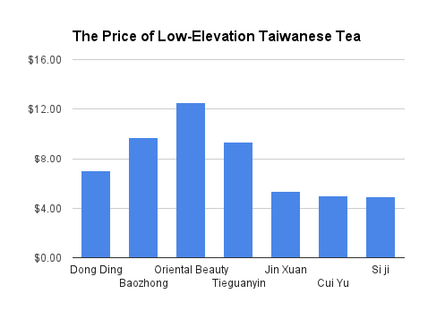 The Price of Low-Elevation Taiwanese Oolongs