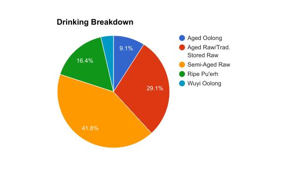 Drinking Breakdown