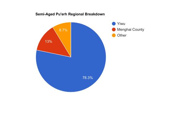 Semi-Aged Pu'erh Breakdown