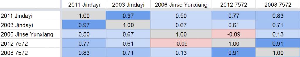 Dayi Correlation Table