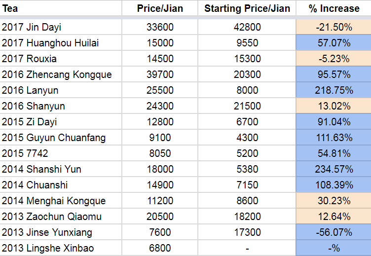 Premium Productions Price Table