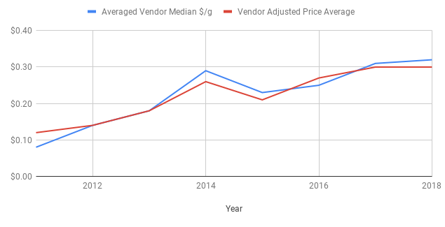 Median Vendor Price by Year